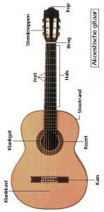 plaatje gitaar